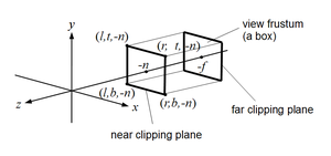 Viewing frustum - When creating a parallel projection, the viewing frustum is shaped like a box as opposed to a pyramid