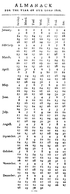 PSM V56 D0198 Almanac from the new york gazette and general advertiser 1800.png