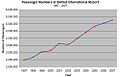 Passenger numbers at Belfast International Airport (1997 - 2007).jpg