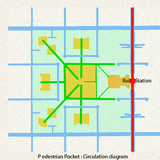 "City block - A diagramatic illustration of the streets (blue), paths (green) and open spaces (yellow) in a ""Pedestrian Pocket"" superblock (after P. Calthorpe and D. Kelbaugh)."