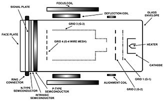 Video camera tube - Schematic of a Plumbicon tube. (This image is schematic, not to scale; a Plumbicon has the same shape as a vidicon.)