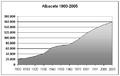 Poblacion-Albacete-ciudad-1900-2005.png