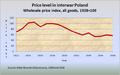 Price level interwar poland.png
