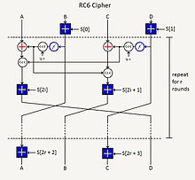 Description de l'image RC6 Cryptography Algorithm.JPG.