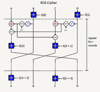 RC6 - Image: RC6 Cryptography Algorithm