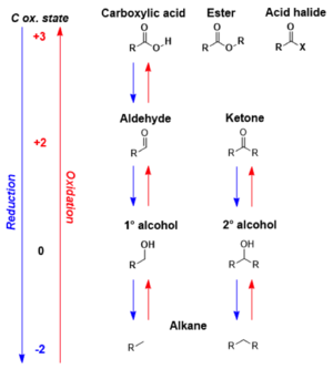 Carbonyl reduction - Oxidation ladders such as this one are used to illustrate sequences of carbonyls which can be interconverted through oxidations or reductions.