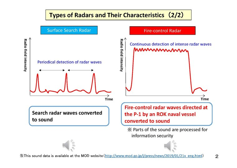 Regarding the incident of an ROK naval vessel directing its FC radar