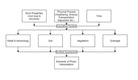 Remote Sensing Principles And Interpretation Pdf