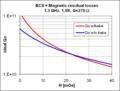SRF Cavity Max Qo vs H 2.png