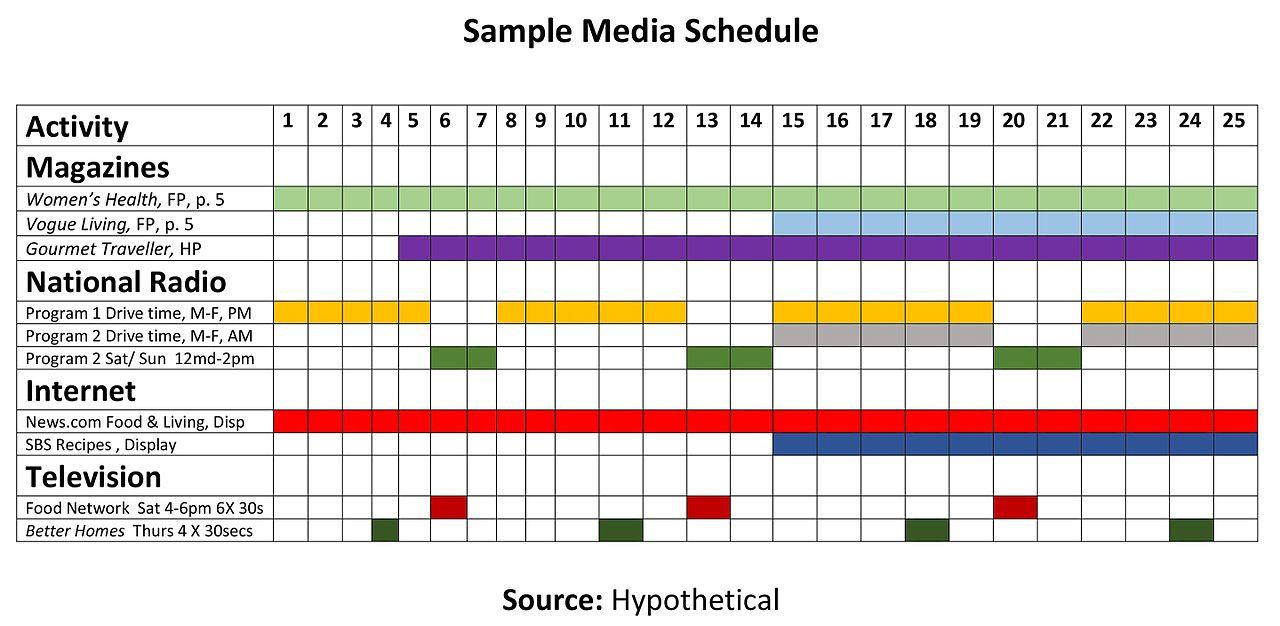 Plot Diagram Example: Sample Media Schedule.jpg - Wikimedia Commons,Chart
