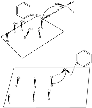 Atomic layer deposition - Proposed Mechanism of Lewis base catalysis of SiO2 ALD during a) an SiCl4 reaction and b) an H2O reaction