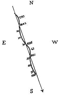 Illustrazione ottocentesca che mostra l'oscillazione del moto di Sirio, considerato qui nel periodo 1793-1889.