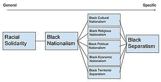 Black separatism - Conceptual Breakdown of Black Separatism