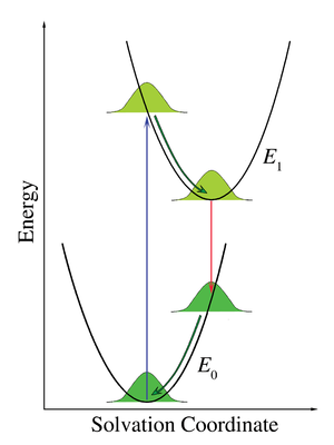 Franck–Condon principle - Figure 7. Energy diagram illustrating the Franck–Condon principle applied to the solvation of chromophores. The parabolic potential curves symbolize the interaction energy between the chromophores and the solvent. The Gaussian curves represent the distribution of this interaction energy.