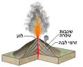 Stratovolcano heb.png
