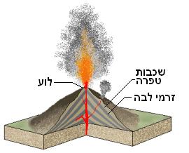 Stratovolcano heb