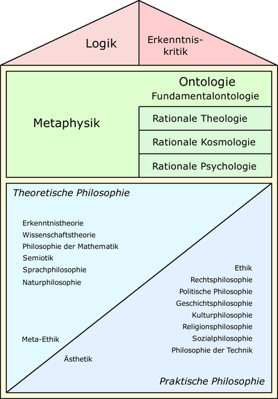 Systematik-Philosophie.png