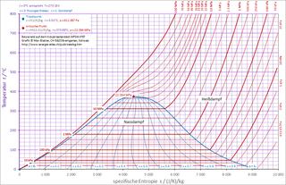 Px T S Diagramm Dampf