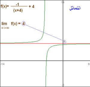 demonstration of horizontal asymptote of a fun...