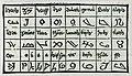 The Syrian alphabet - Breydenbach Bernhard Von - 1502.jpg