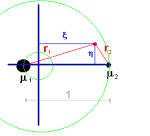 Jacobi integral - Inertial system.