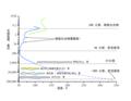 Tropospheric profile Uranus zh hant.png