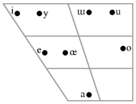 حروف العلة في اللغة التركية. From Zimmer & Orgun (1999:155)
