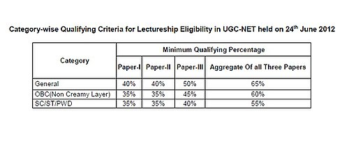 June 2012 National Eligibility Test (NET) - a criteria which the UGC