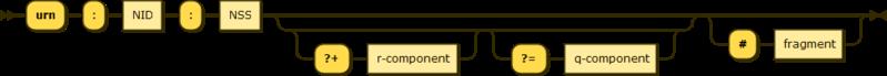 URN syntax diagram - namestring