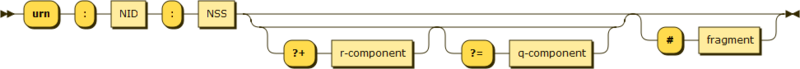 URN syntax diagram - namestring