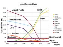 燃料 化石