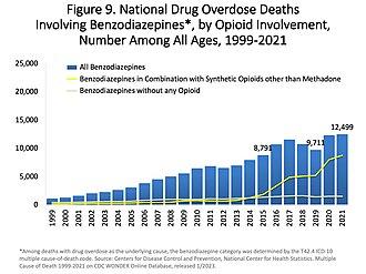 Benzodiazepine - Image: US timeline. Opioid involvement in benzodiazepine overdose