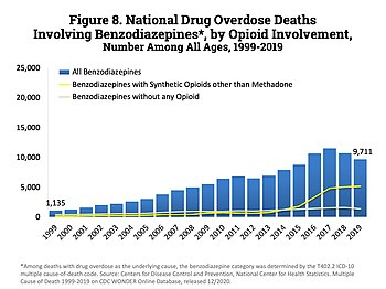Top Line Represents The Number Of Benzodiazepine S That Also Involved Opioids Bottom Did Not Involve