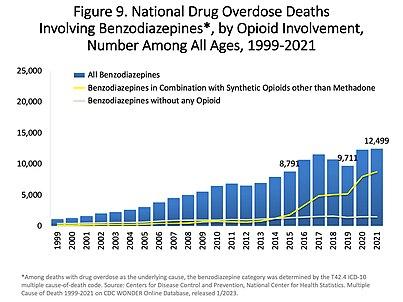 Opioid overdose - Wikipedia