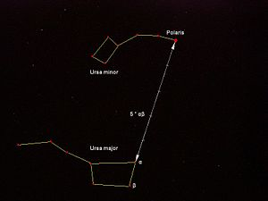 Ursa Minor - Ursa Minor and Ursa Major in relation to Polaris