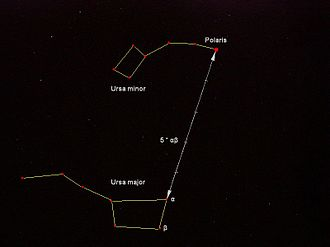 Polaris - Ursa Major and Ursa Minor in relation to Polaris