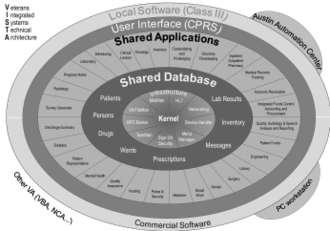 """VistA - The VISTA Architecture is an """"Onion"""" with concentric layers of functions. At its core is a single shared database that all applications use."""