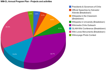 WMCL Annual Program Plan 2013-2014 Projects and activities2.png