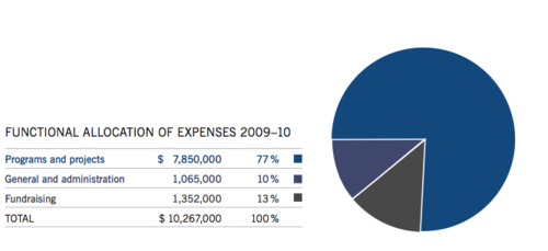 WMF Annual Report 2009 2010 Allocation of expenses graph.png