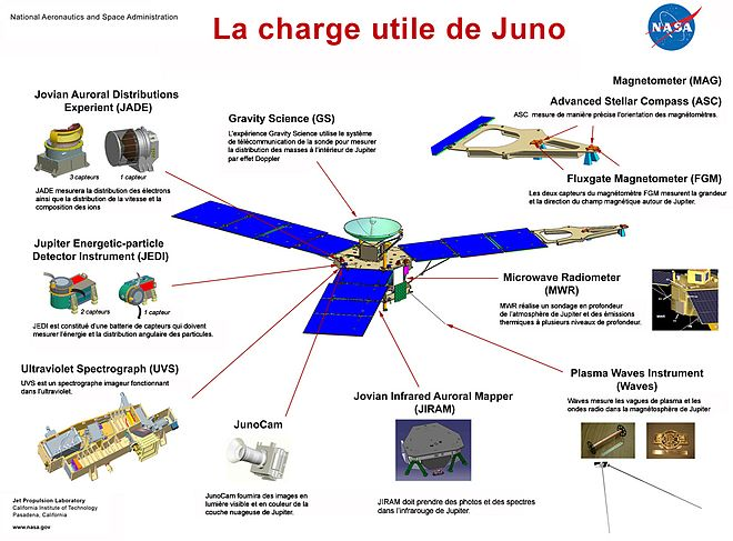 Schéma montrant la disposition des instruments de Juno.