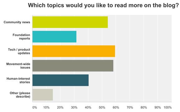 Wikimedia Blog  Research  2015 Survey