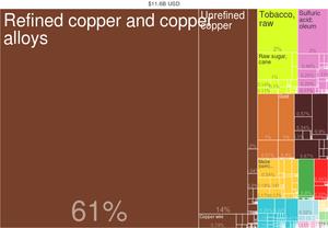 Zambia Export Treemap (2014)