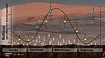 Περιοδικοί κύκλοι μεθανίου στον Άρη.jpg