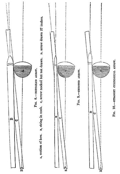 File:19th century knowledge archery of the arrow.jpg