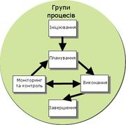 Управління проектами Вікіпедія
