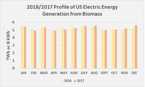 2018 & 2017 Profile of US Electric Energy Generation from Biomass