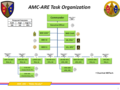 AMC-ARE Task Organization.png
