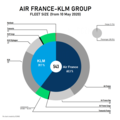 Air France-KLM Group fleet size.png