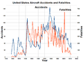 Aircraft Accidents and Fatalities in the United States.png