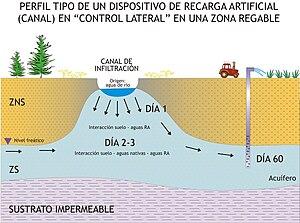 Recarga Artificial De Acuíferos Wikipedia La Enciclopedia Libre